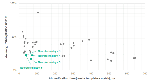 Figure 1. Neurotechnology's IREX IX submissions to verification task performance and accuracy.