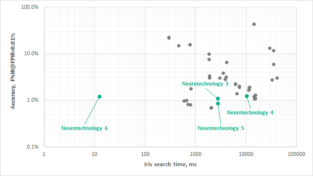 Figure 2. Neurotechnology's IREX IX submissions to identification task performance and accuracy.