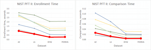 PFT-II-performance